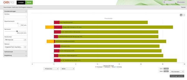 Screenshot gebietsbezogene Preisstrukturanalyse von Wärmpumpentarifen im Cockpit
